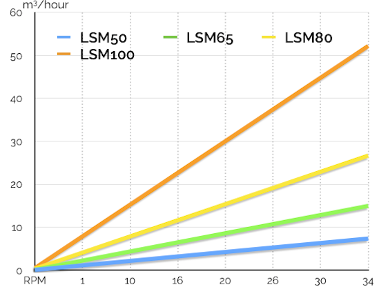 LSM Pumps Flow Performance