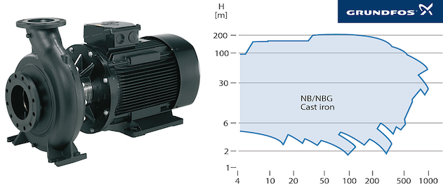 Grundfos NB NBG NBE and NBGE single-stage end-suction standard pump family made in cast iron.