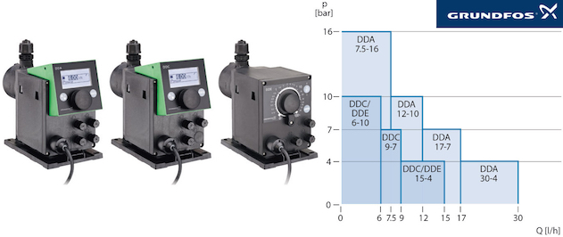 Grundfos DDA - Performance curves