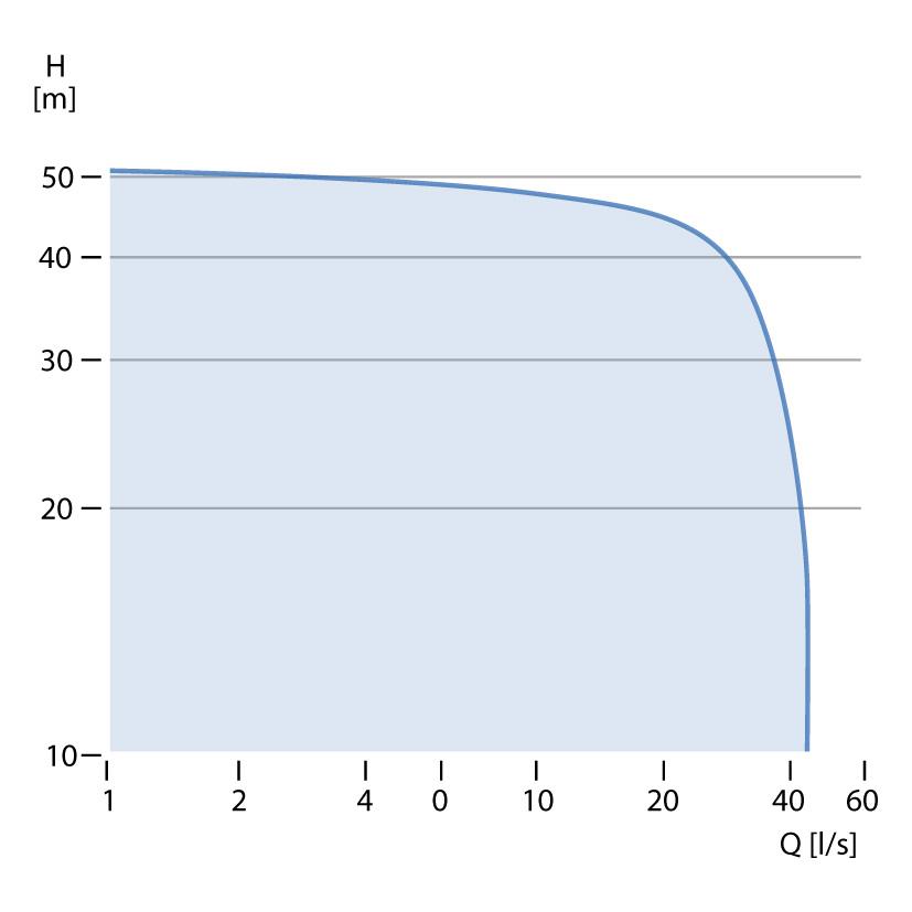 Grundfos DPK Chart grundfos dpk for drainage under high pressure sps grundfos io 50 sqflex wiring diagram at edmiracle.co