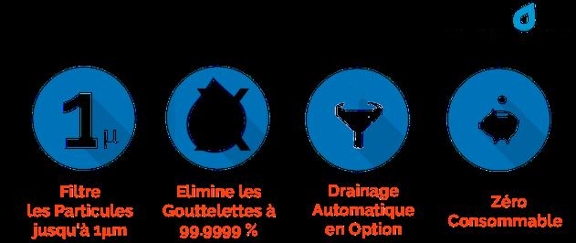 Dropout est le filtre à air comprimé qui élimine le risque de contamination par les gouttelettes d'eau et supprime tous les problèmes de givre au point de dépression de l'air. Idéal comme filtre à air comprimé sur les pompes à membrane.