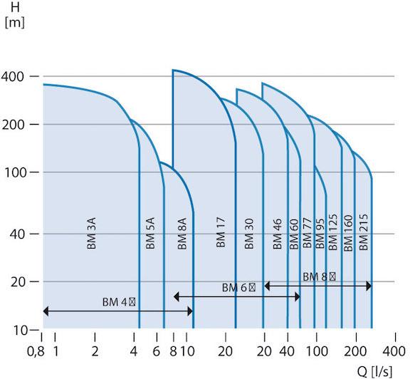 Grundfos BM Curves