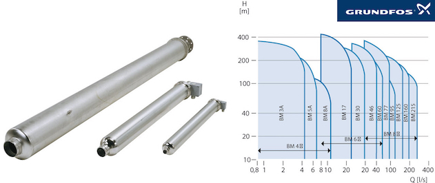 Grundfos BM Pressure booster for industrial applications and water desalination - Performance curves.