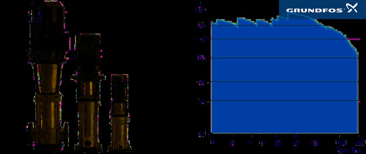 Les pompes Grundfos CR, CRE, CRI, CRIE, CRN et CRNE sont multi-usages de type centrifuge multicéllulaires pour de très nombreuses applications industrielles et dans la distribution d'eau