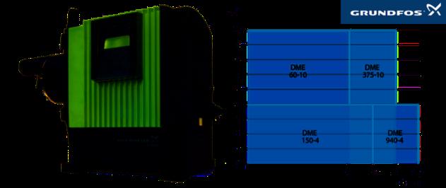Grundfos DME digitale doseerpompen - Performance curves