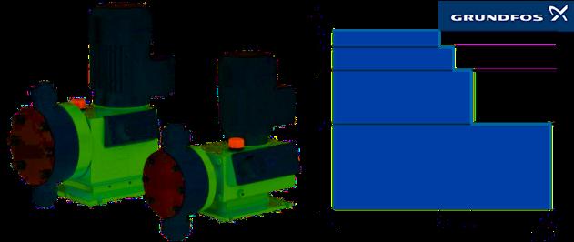 Grundfos DMX pompes doseuses mécaniques à membrane - Performance curves