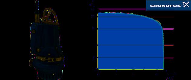 Grundfos DP — Drainage pompen voor huize, boerderijen en kleine industriële toepassingen — Performance curves