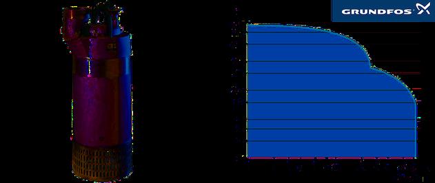 Grundfos DW — Pompes de chantier avec manteau en polypropylène pour une meilleure protection - Performance curves