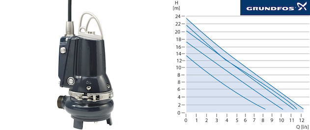 Grundfos EF - Performance curves