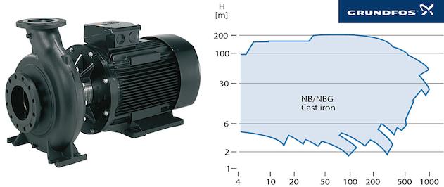 Grundfos NB NBG NBE et NBGE, des pompes standardisées monocéllulaires à aspiratioin axiale en fonte