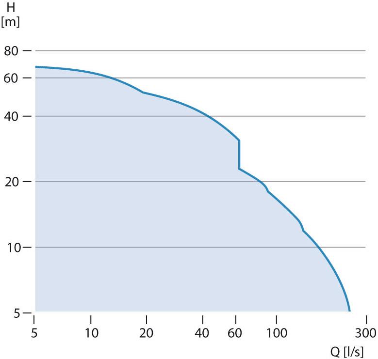 Grundfos SE1 & Grundfos SEV flow curves