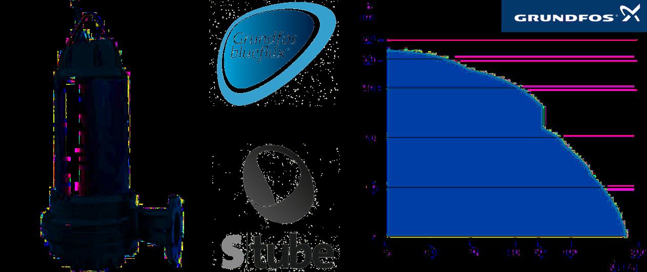 Grundfos SE pompes de relevage immergées pour applications municipales, domestiques et industrielles.