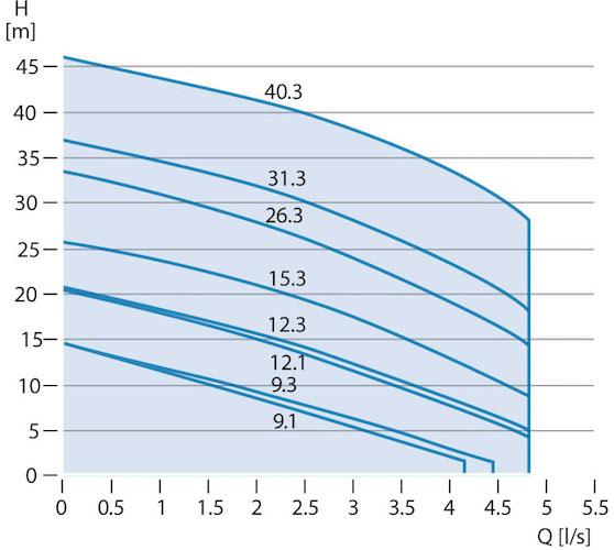 grundfos SEG courbes de débit