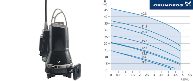 Grundfos SEG - Performance curves