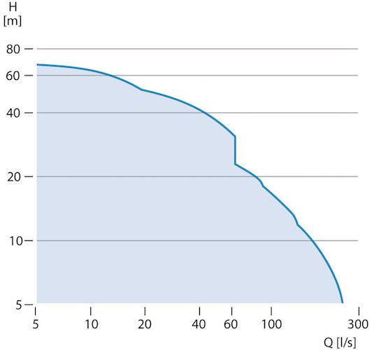 Courbes de débit des pompes Grundfos SL1 et Grundfos SLV