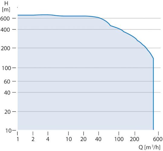 Grundfos SP Curves