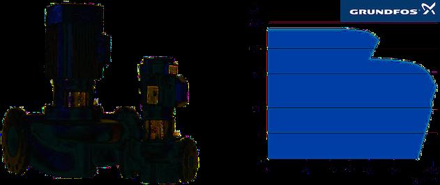 Grundfos TP et Grundfos TPE sont des pompes verticale en line et à volute utilisées dans les grands ensemble immobiliés pour les installations de chauffage et d'air conditionné et applications industrielles - Performance curves