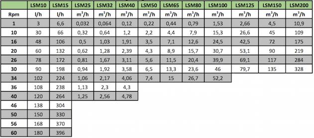 Performance de débit des pompes LSM péristaltiques