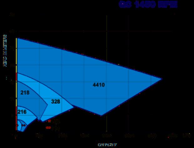 Q-Pumps QC - Série C. Découvrez les courbes de performances.
