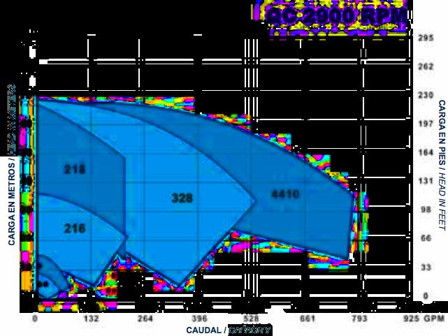 Q-Pumps QC - C serie modellen. Ontdekt de performantie curven.