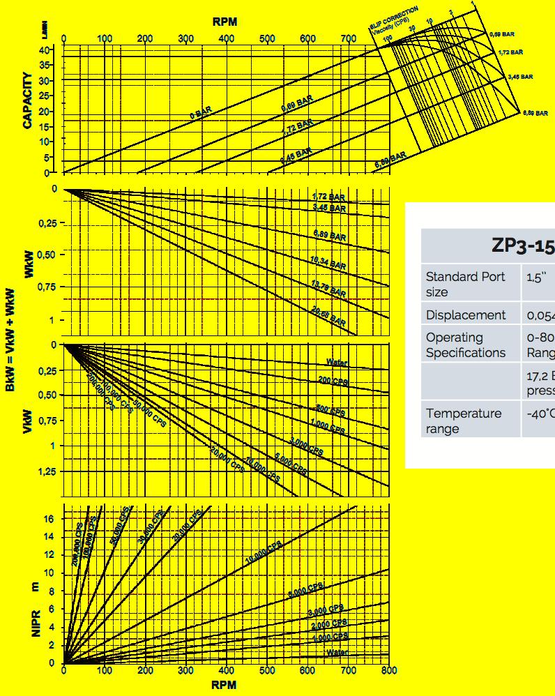Courbes de performance des pompes à pistons rotatifs ou pompes à déplacement positif Q-Pumps Pumps ZP3-15 —  Transfert de produits visqueux avec grande précision volumétrique, pour produits alimentaires (100% CIP), chimiques, encres et peintures, ...