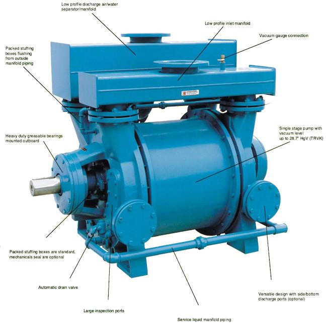 Travaini TRSK and Travaini TRVK vacuum pumps.